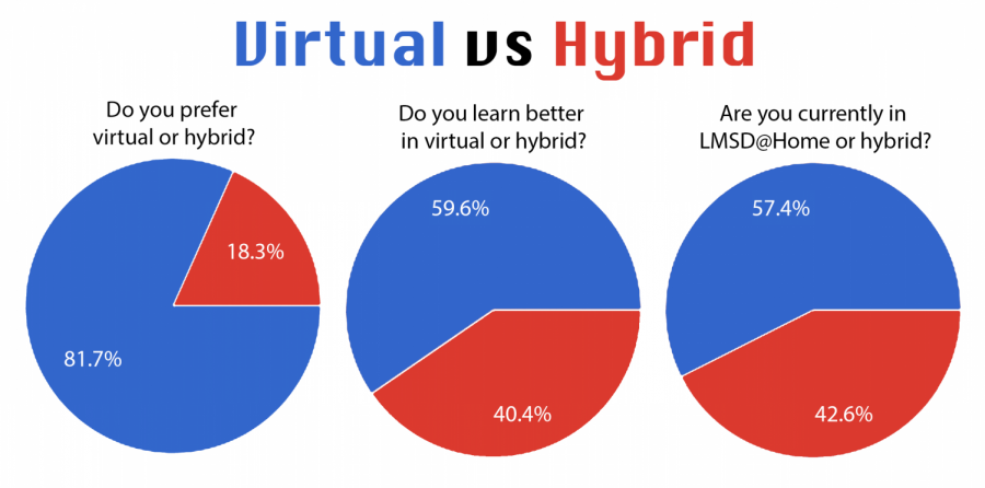 235 LM students answered an anonymous poll about their learning preferences during the hybrid schedule.