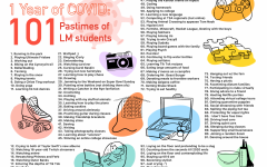 1 Year of COVID: 101 Pastimes of LM Students