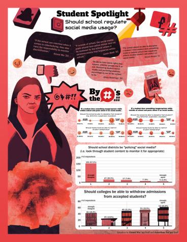 Student Spotlight: Should school regulate social media usage?